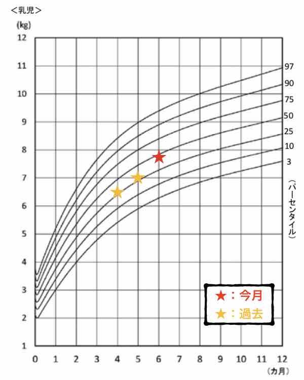 生後6ヶ月までの成長曲線プロット